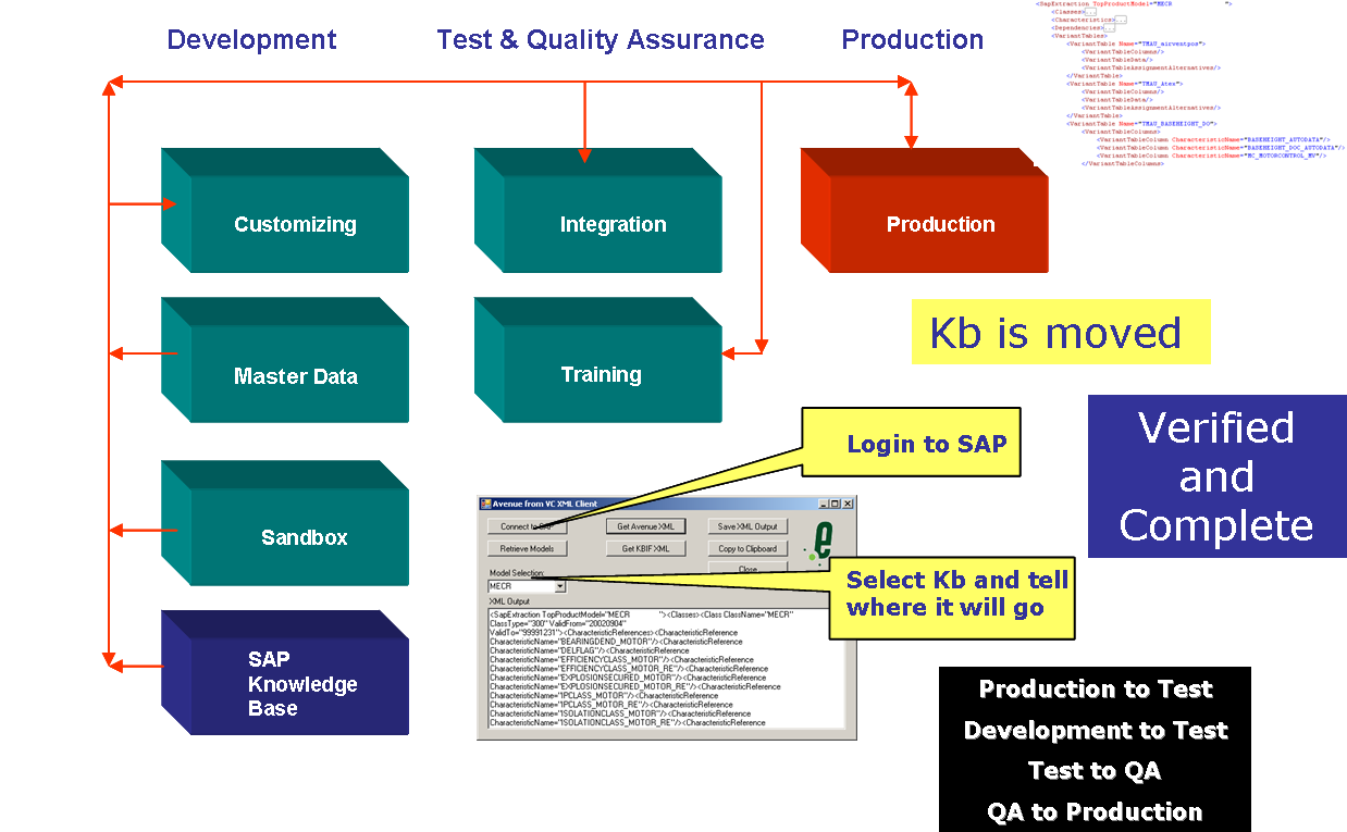Moving SAP Kb diagram